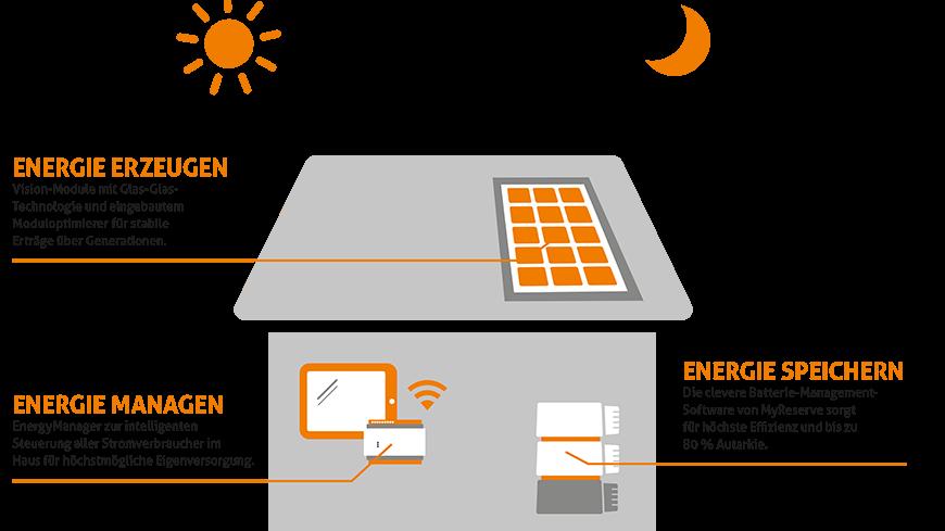 Photovoltaik-Anlage mit Stromspeicher und Energiemanagementsystem